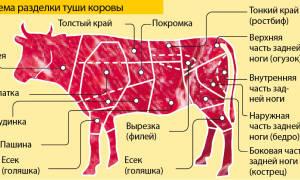 Как приготовить говядину в горшочке в духовке
